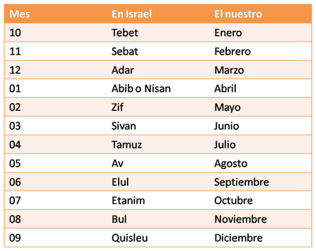 Calendario Biblico - En que dia nacio Jesus | Calendario