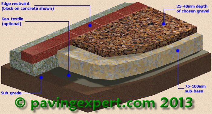 Gravel Path Construction Thank You Www Pavingexpert Com