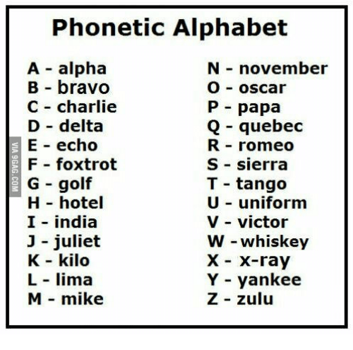 The Phonetic Alphabet Is At Least As Old As Radio Communications Meeting The Need For Precise Transmission Of Alp Phonetic Alphabet Military Alphabet Alphabet
