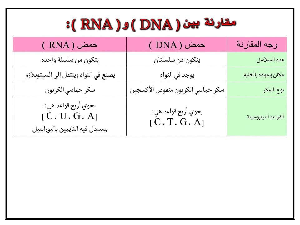علوم ثالث متوسط الفصل الدراسي الثاني مادة الوراثة Dna Science Map Map Screenshot