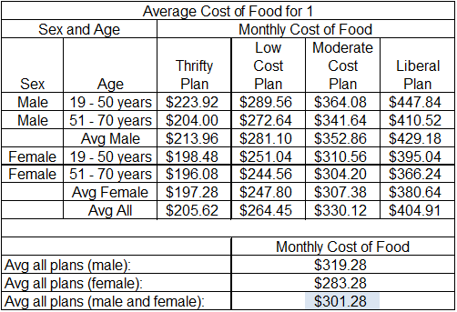 Average Cost For Food Per Month For One Person Get Healthy With Bp