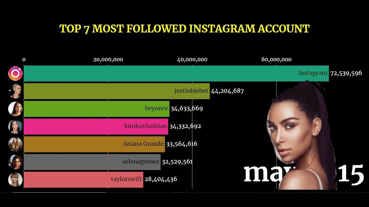 Most Followed Instagram Account (20142019) TOP 7