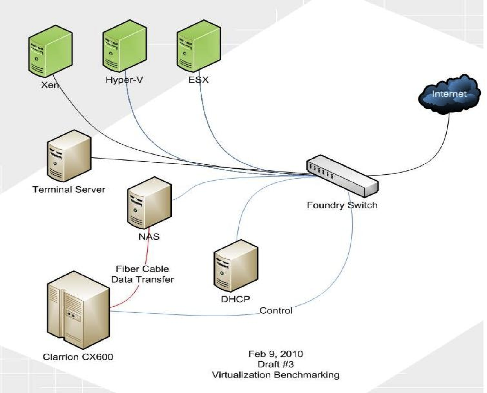 Network Diagrams Citrix Network Diagram Virtualization Benchmarking