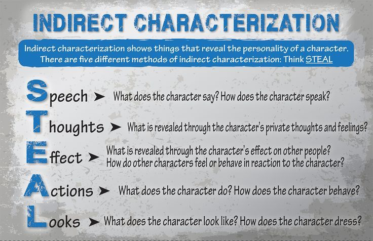 Indirect Characterization Reference Sheet Education-Posters and