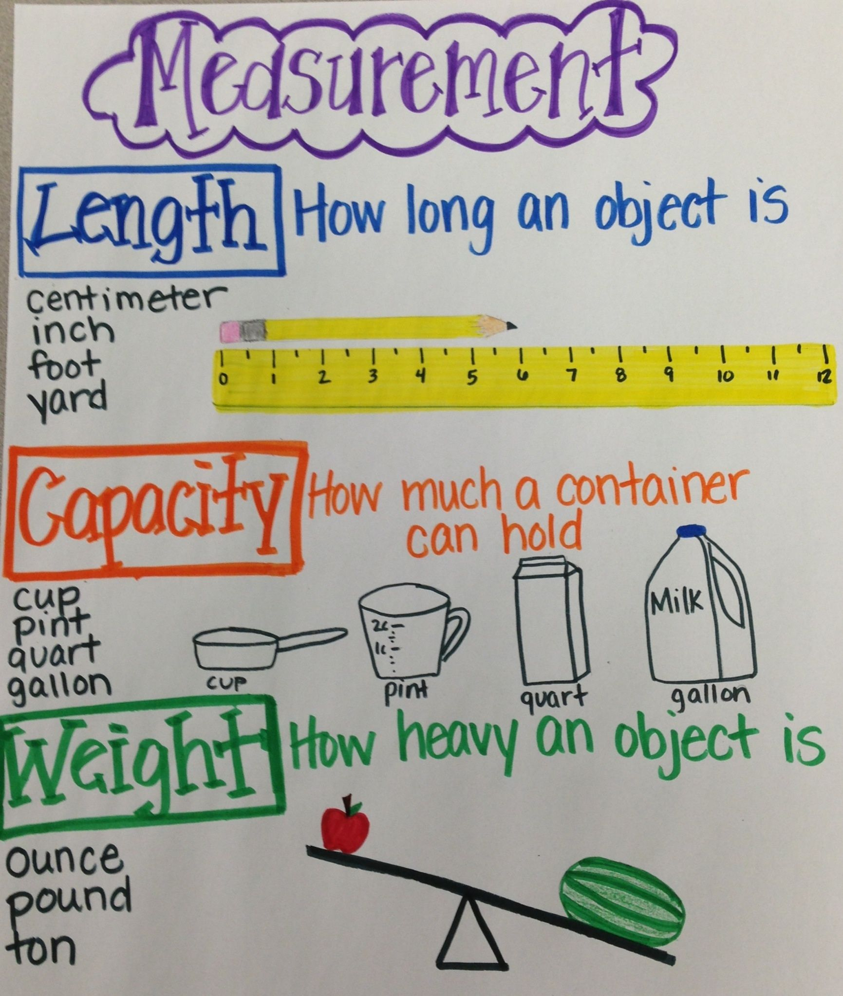 Measurement Anchor Chart  Matemticas    Anchor Charts