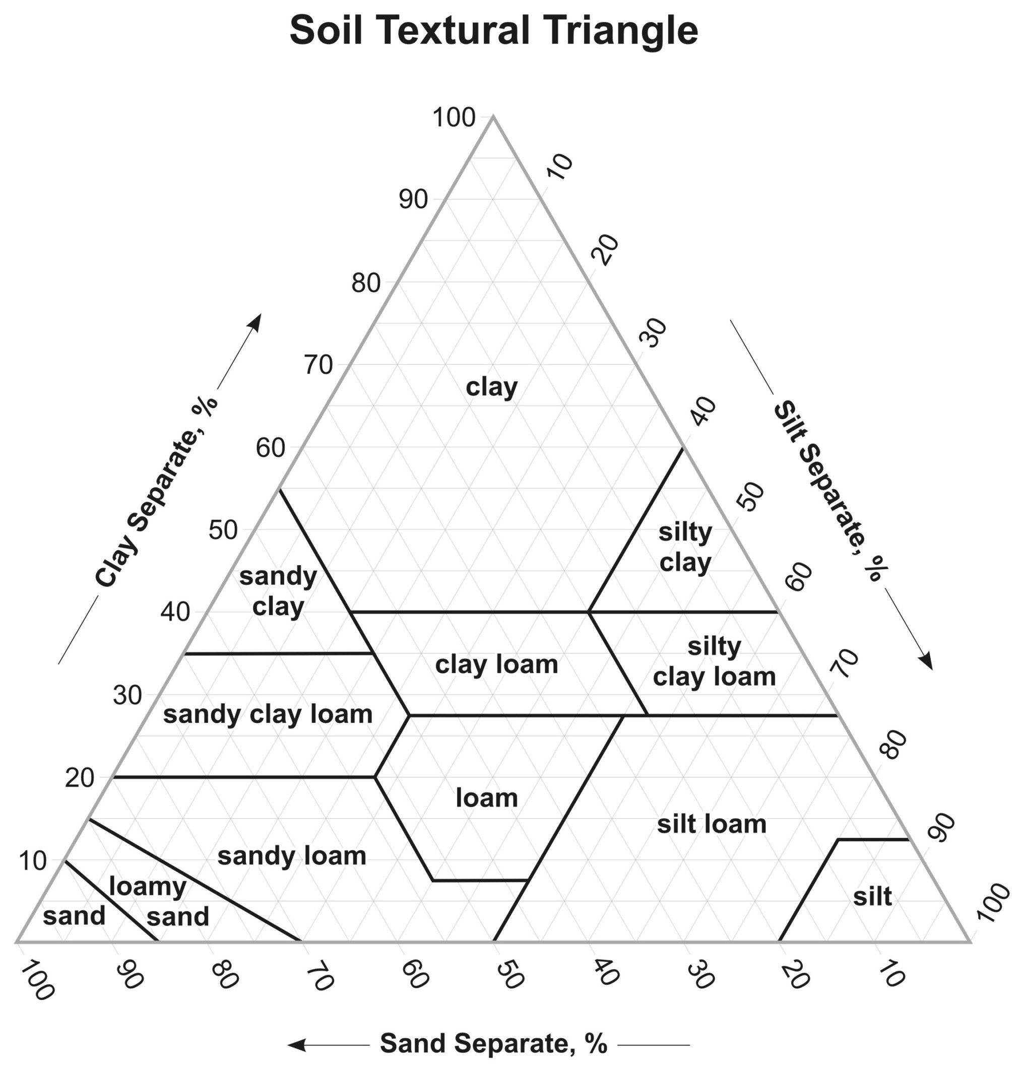 Collection of Soil Texture Triangle Worksheet Sharebrowse – Soil Texture Triangle Worksheet