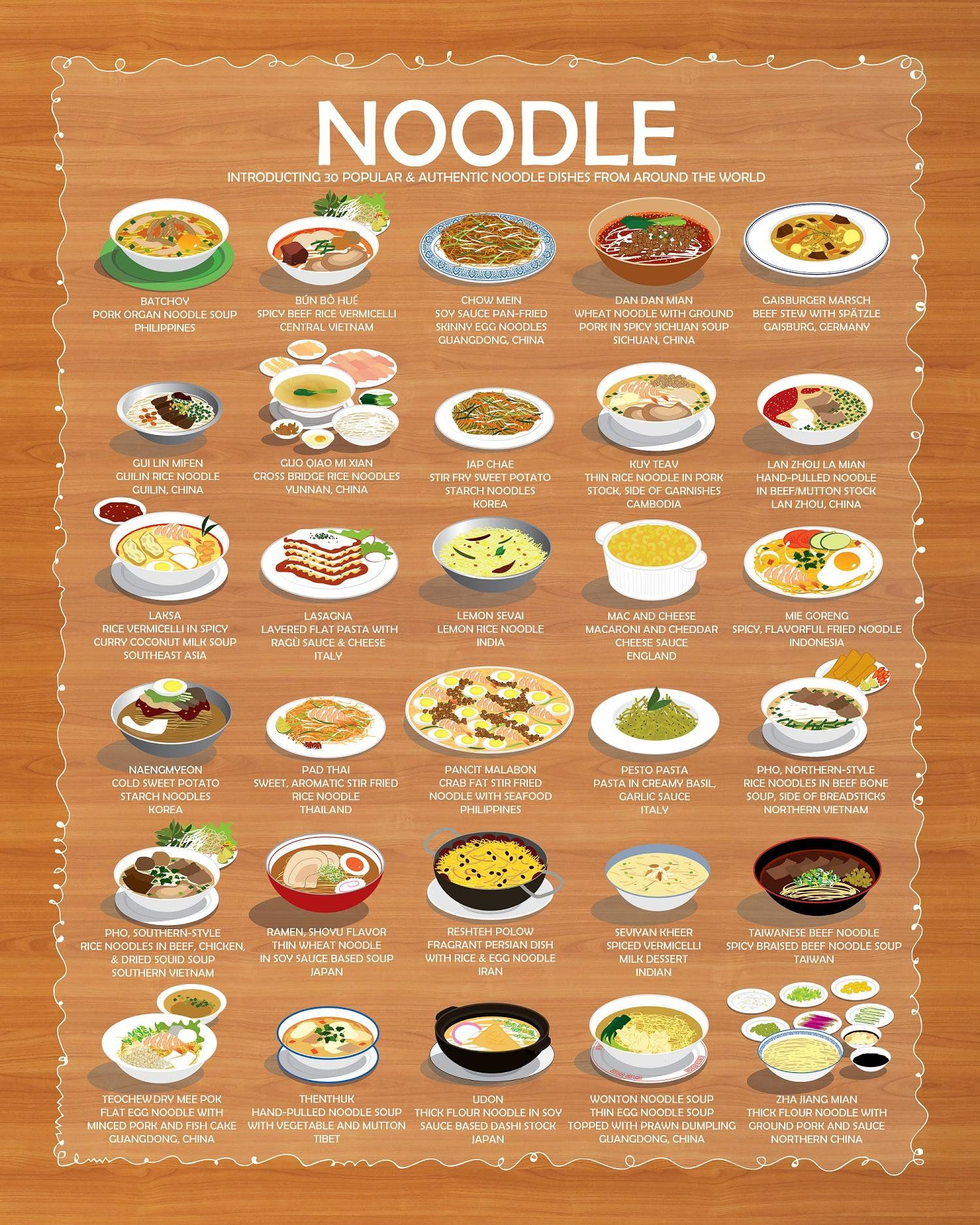 30 World Famous Noodle Dishes From Around The World Infographics