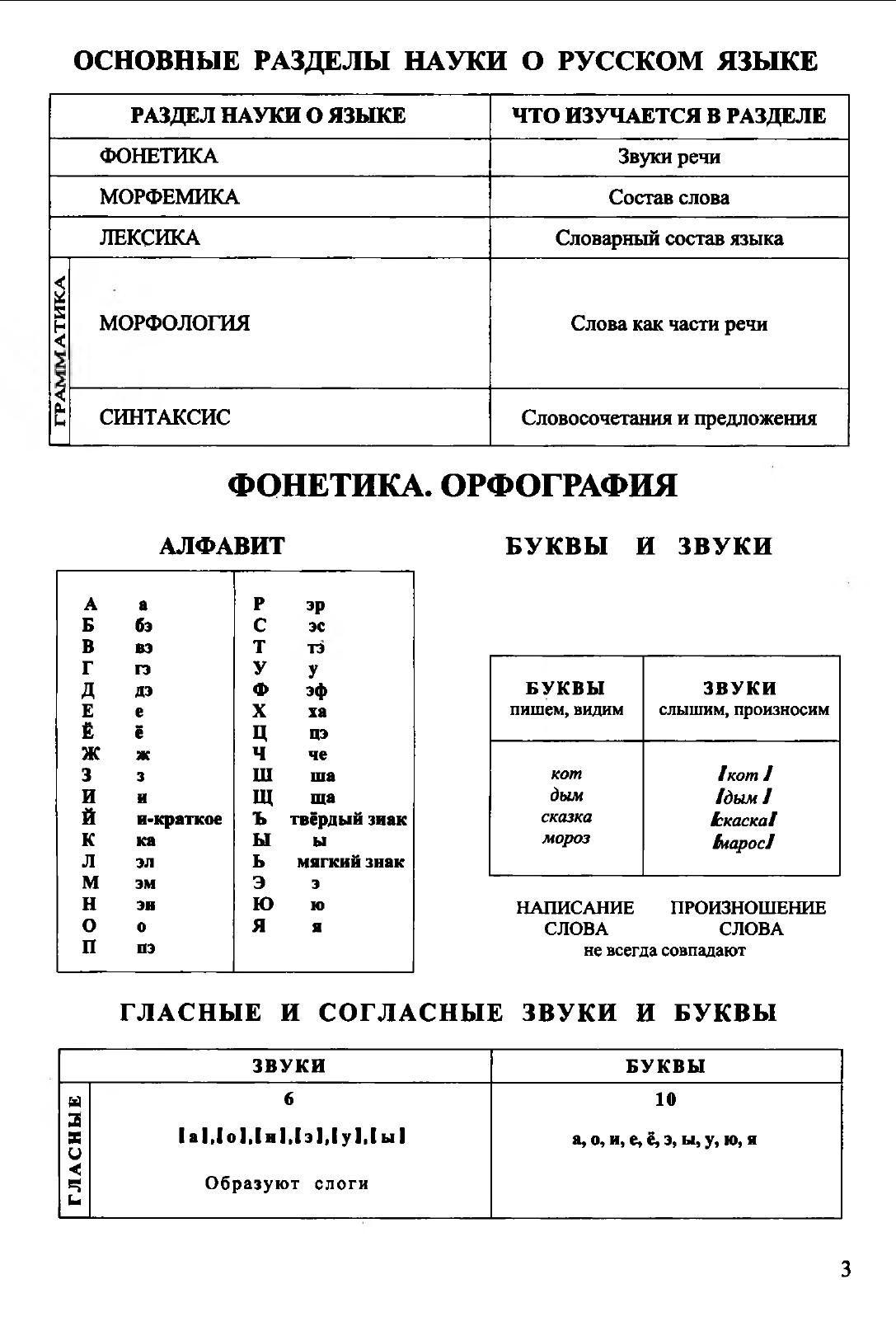 Наталия сычева, все правила русского языка в схемах и таблицах. 5.