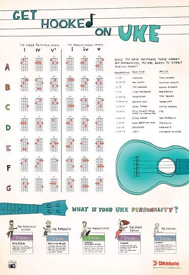 Get Hooked On Hub Music and music with music Pinterest - capo chart