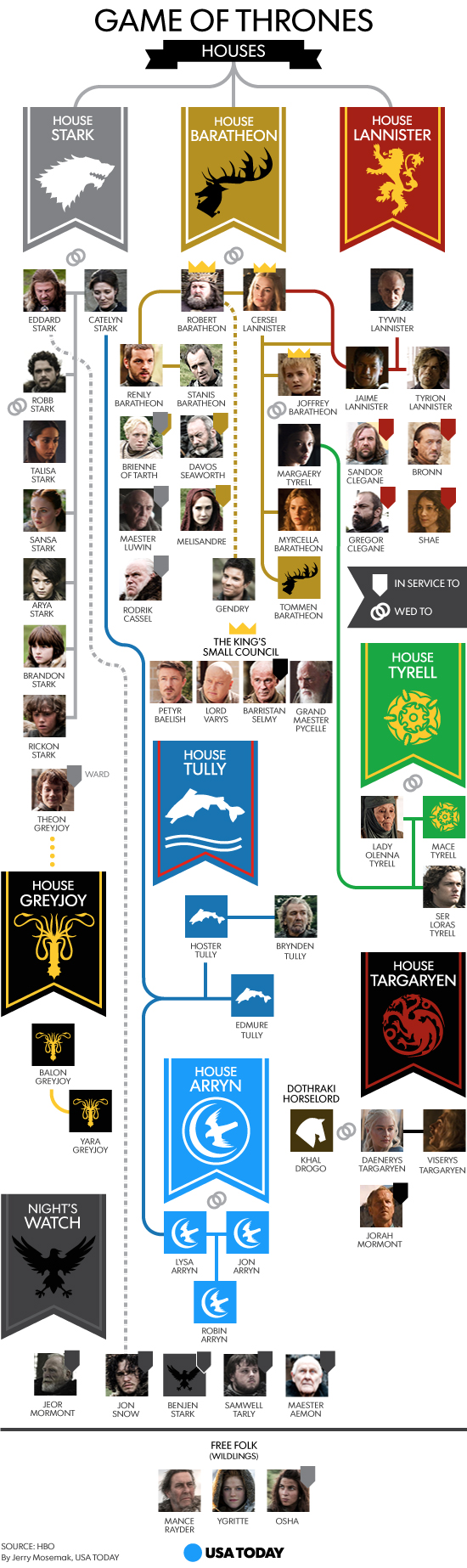 Game Of Thrones Lineage Chart : thrones, lineage, chart, Perias, Movies!, Thrones, Lineage,