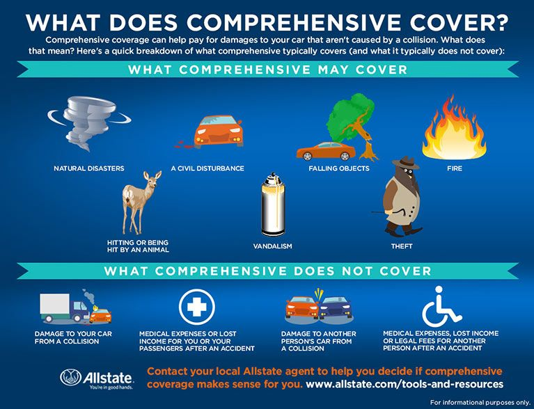 What Does Comprehensive Cover Www Allstate Com Carenadams Auto