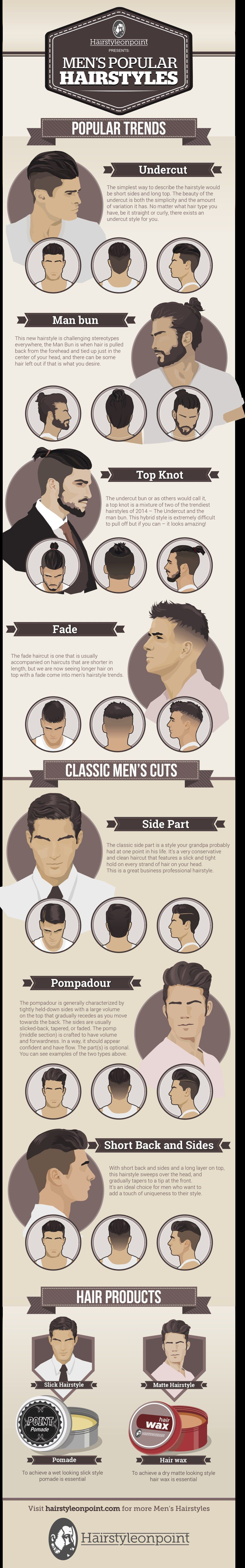 Luckily, men's style blog Hairstyleonpoint created an amazing chart to show what's hot in men's hair, with added suggestions on what products to use. | These Are The Seven Hottest Styles In Men's Hair Right Now