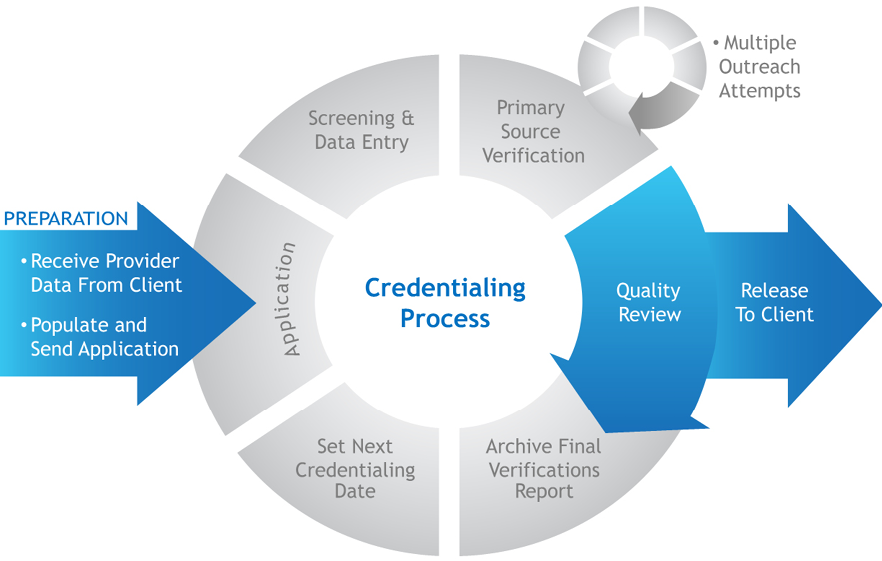 Credentialing Made Easy Medical Services Medical Medical Care