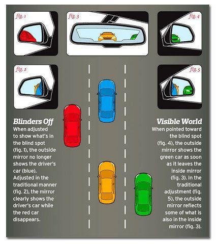 Blind Spots Autos Unfall Automobil