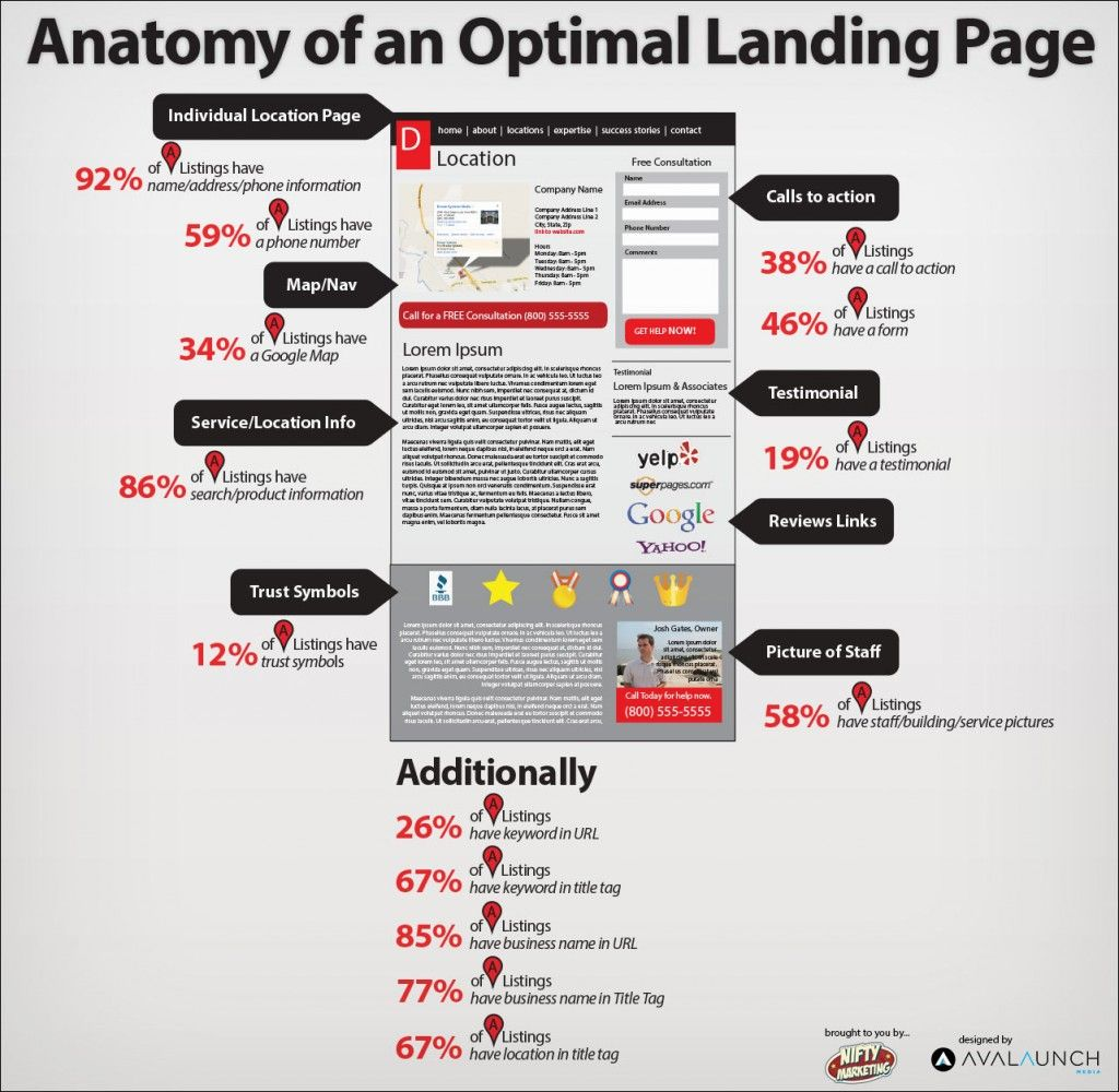 The Anatomy of an Optimal Landing Page | Infographics | Pinterest ...