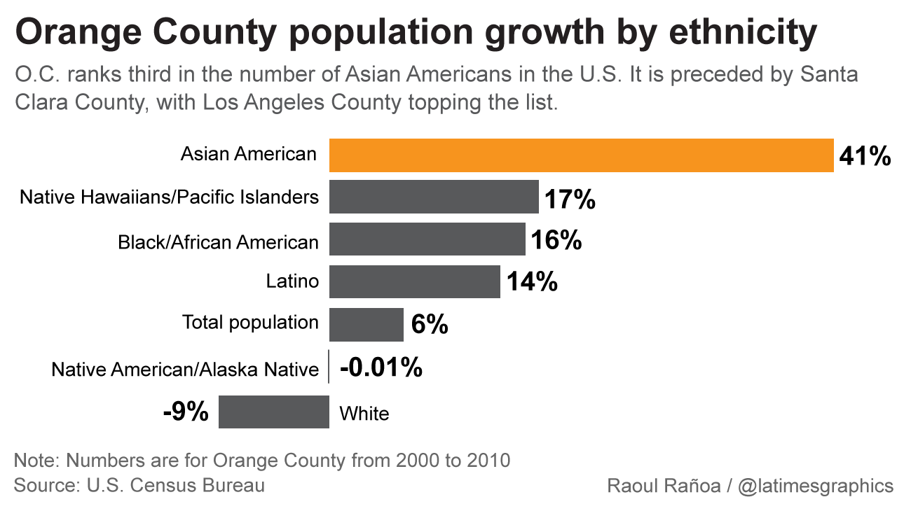 O C Now Has Third Largest Asian American Population In Nation Asian American American Asian