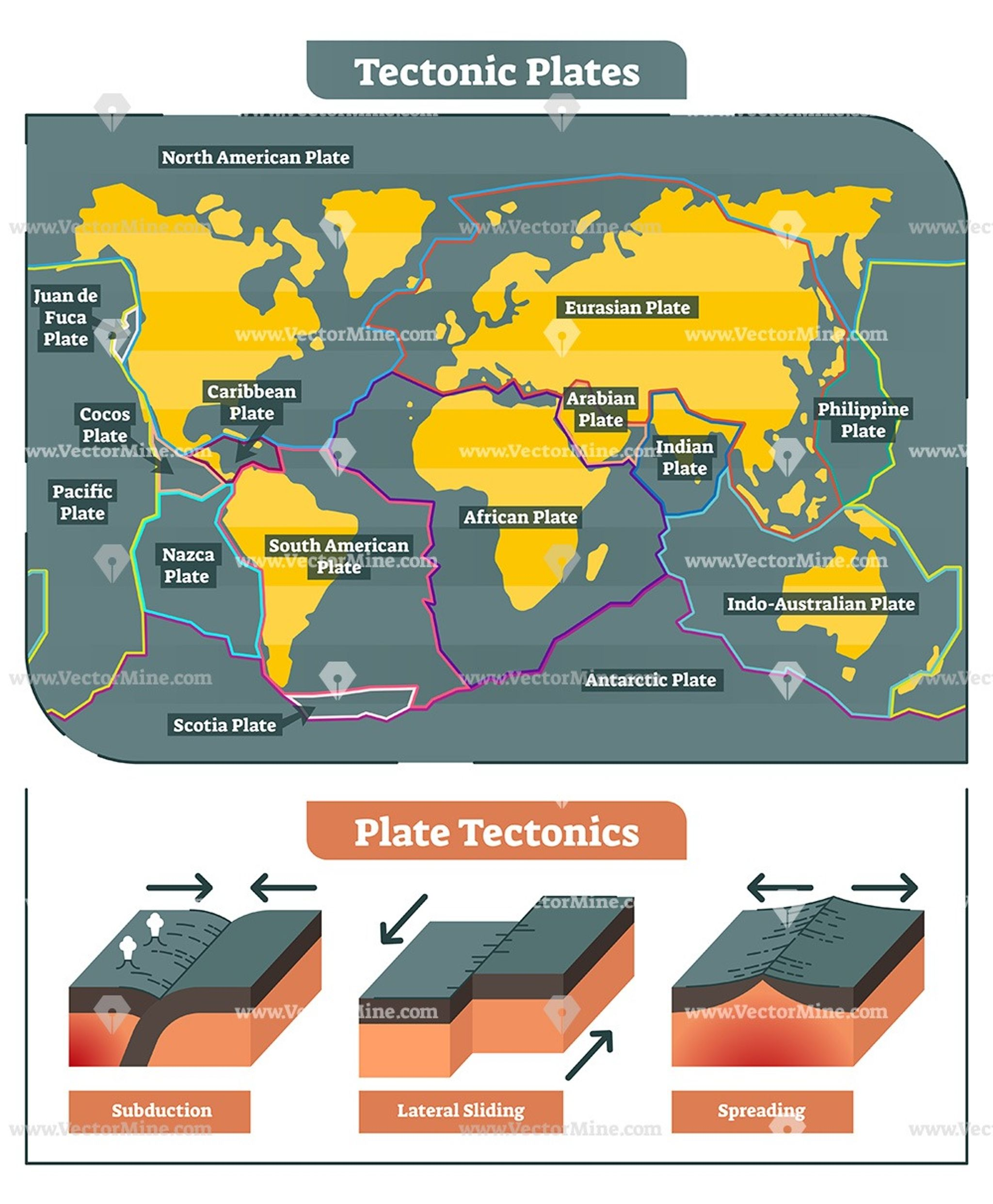 Tectonic Plates Movement Labeled World Map