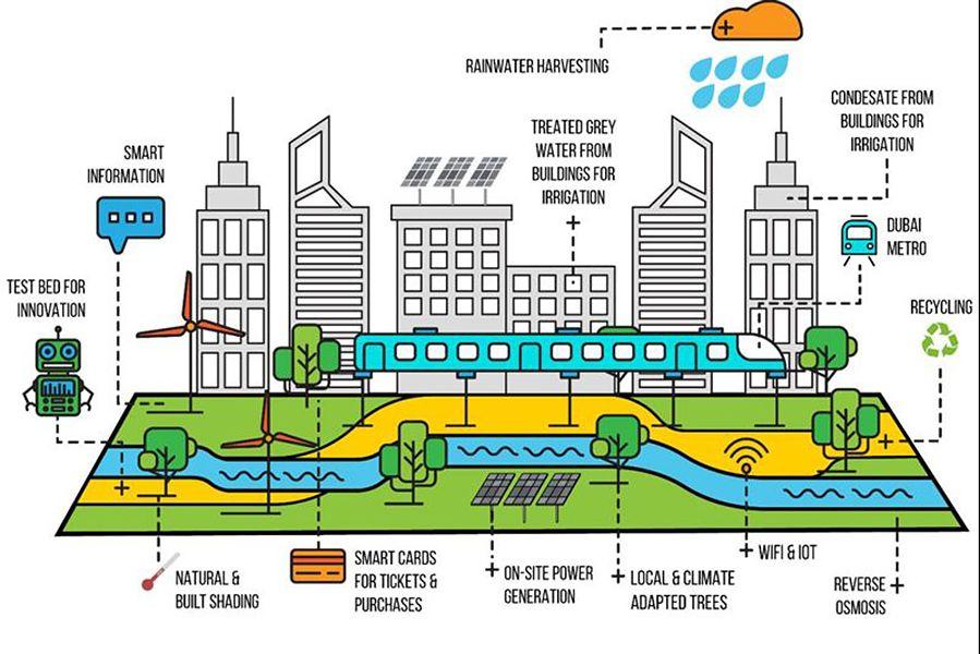 Dubai Plans Huge Pedestrian Friendly Urban Green Space Green