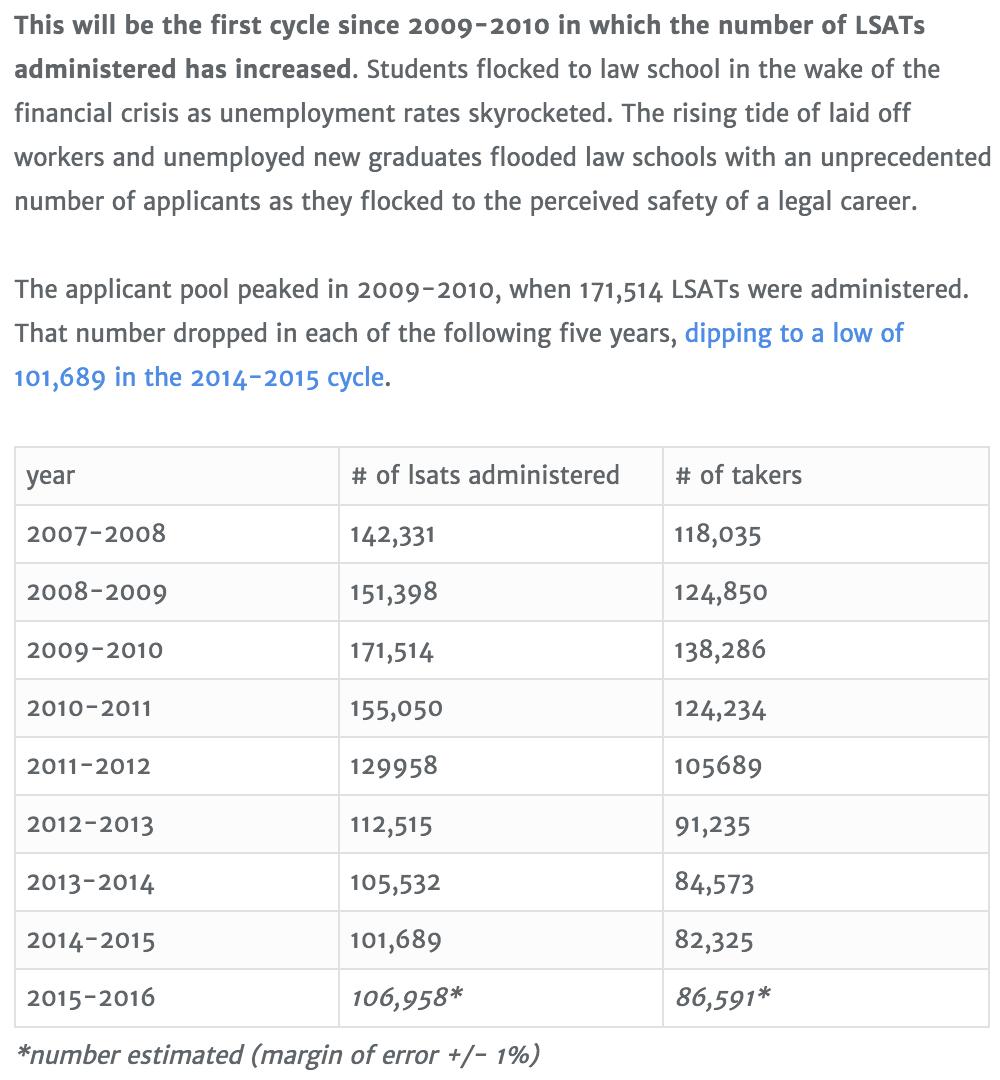 LSAT Takers Up in 2015-2016, Ending 5-Year Downturn | LSAT