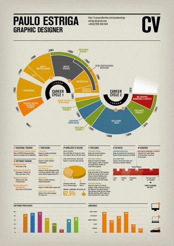 colourful CV design inspiration Pinterest Cv infographic - ui ux resume
