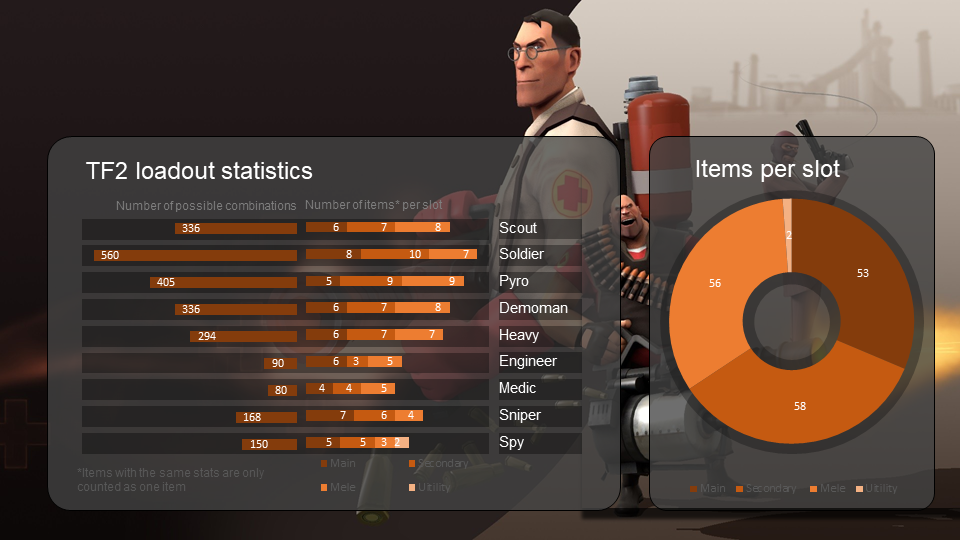 Tf2 loadout statistics games teamfortress2 steam tf2 – Tf2 Birthday Card