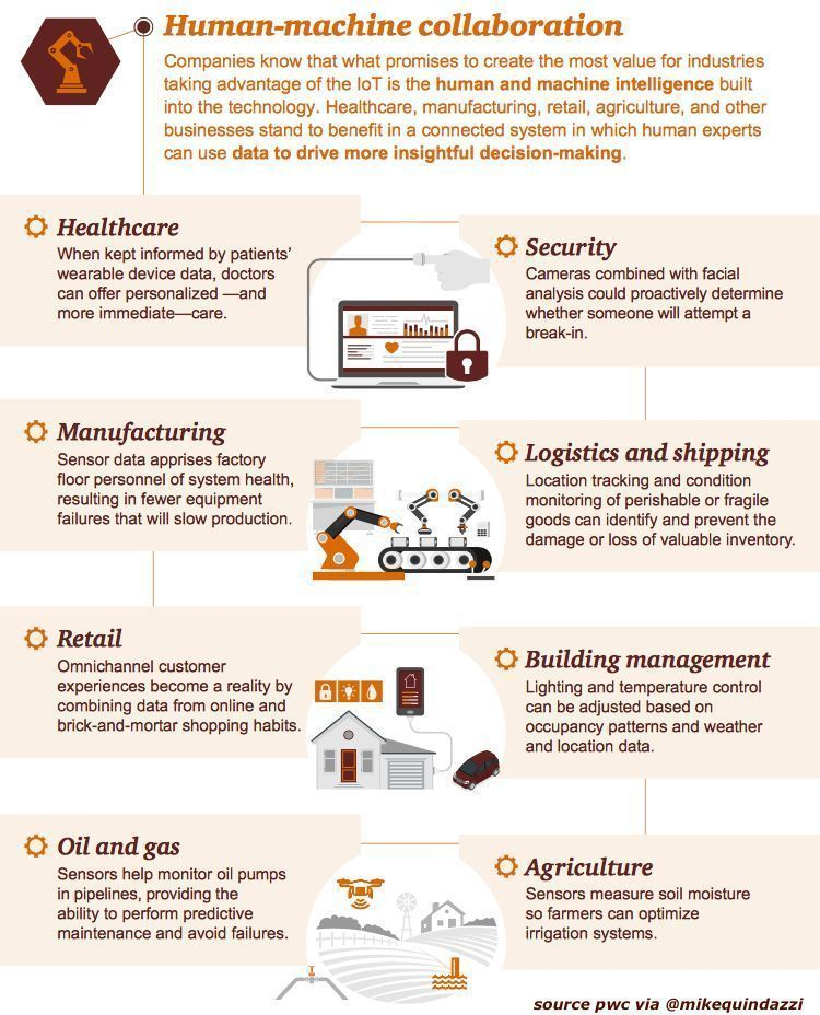 Building Iot 8 Industry Examples Of Human Experts Using Data To Drive More Insightful Decision Making Pwc Via Mikequindaz Data Science Technology Iot