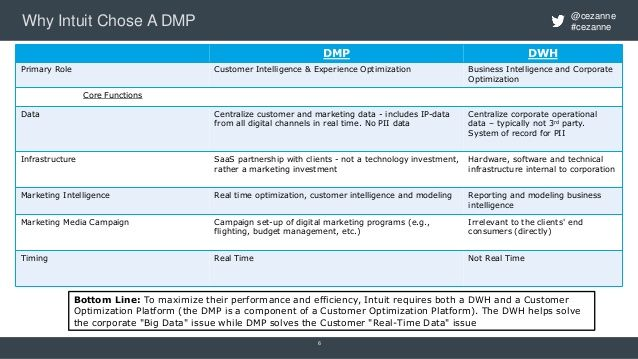 cezanne #cezanneWhy Intuit Chose A DMP 6 DMP DWH Primary Role