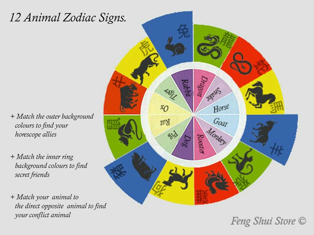 Pin by Eve Noel Sknow on ASTROLOGY & ZODIAC (With images
