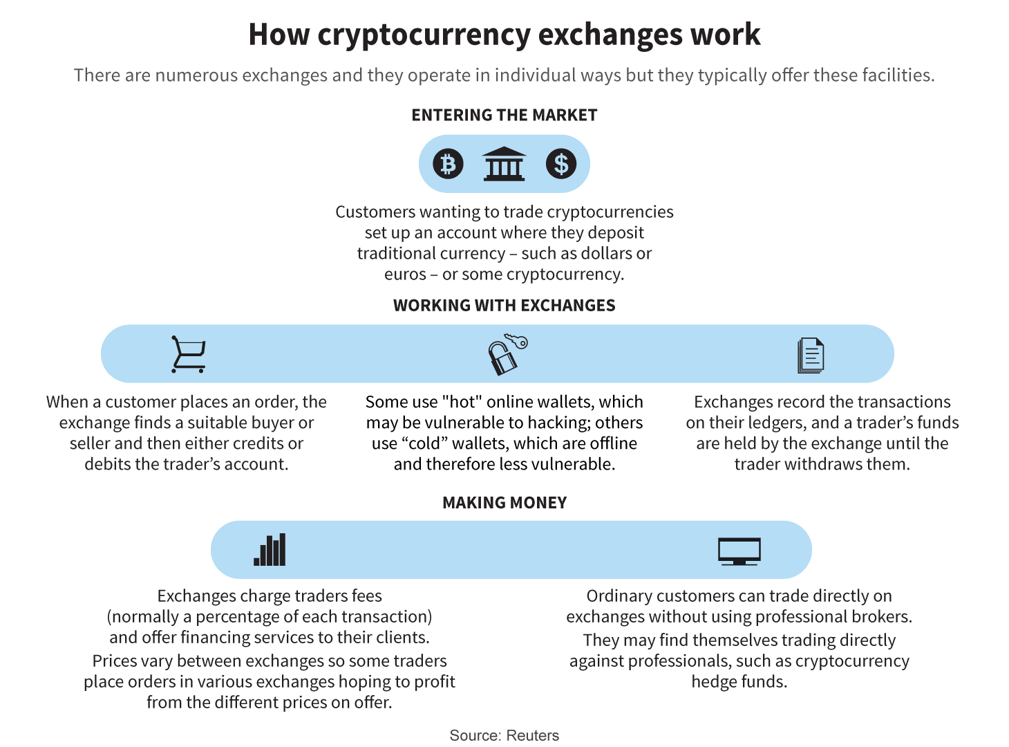 cryptocurrency in different exchange the price is different