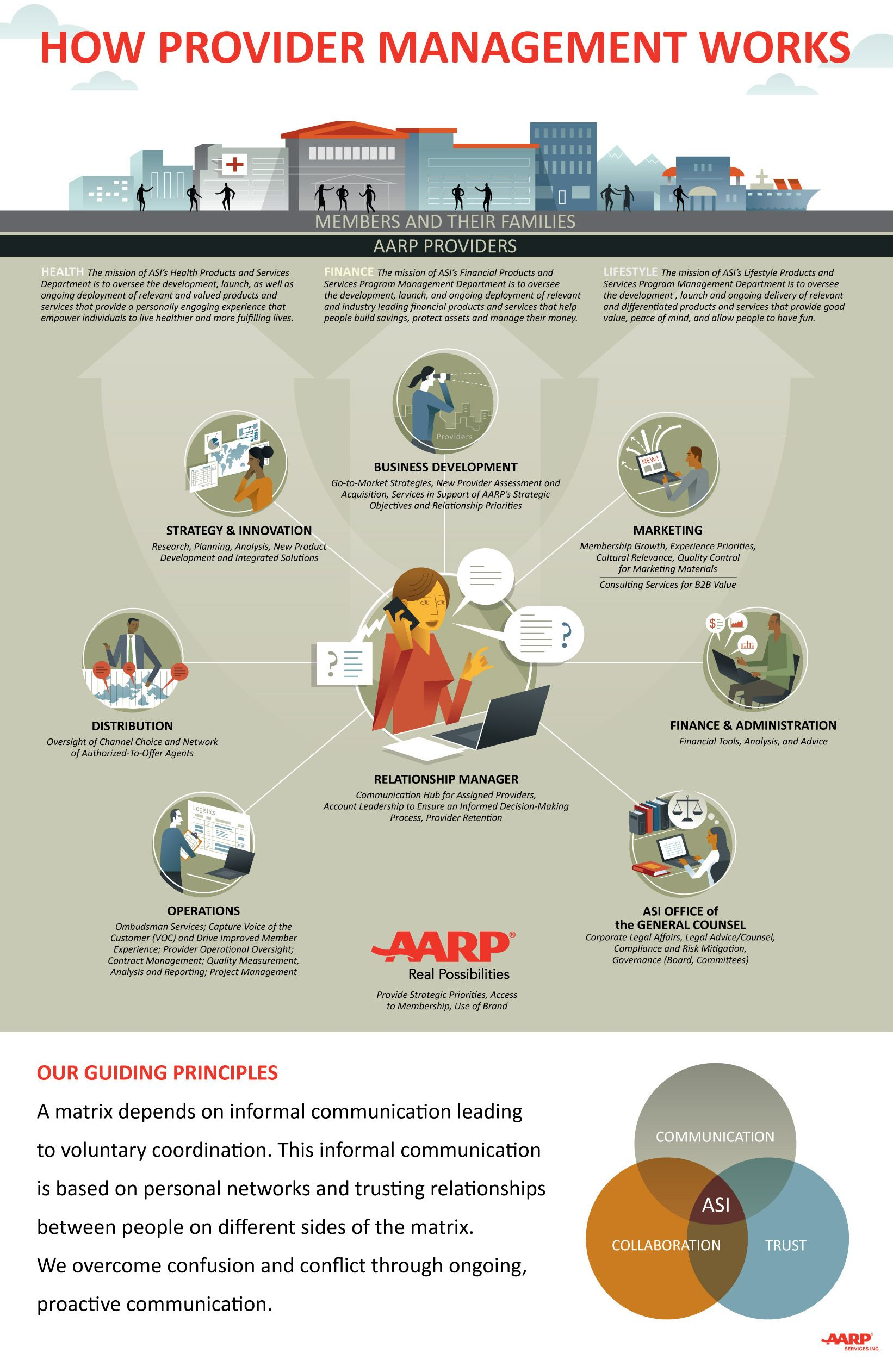 Work Complex Systems Infographic Innovation