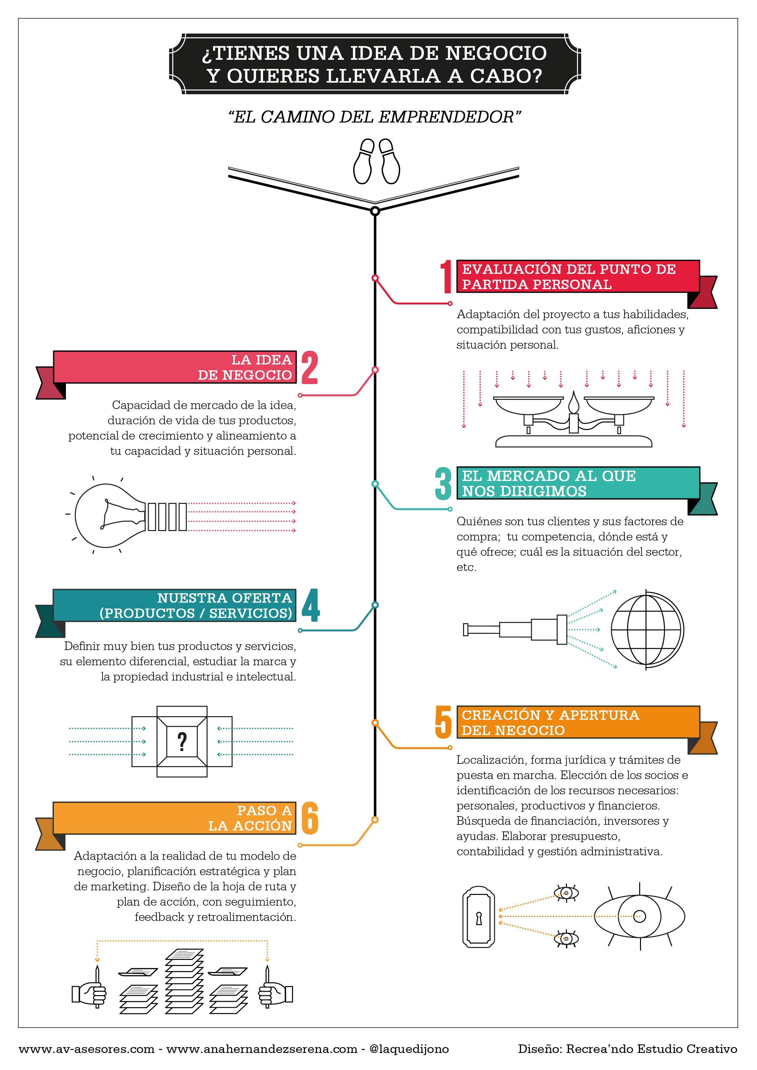 Mi regalo para los #emprendedores: El camino del #emprendedor en ...