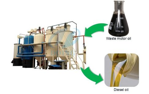 Used motor oil recycling dispose equipment adopts vacuum for Used motor oil recycling process