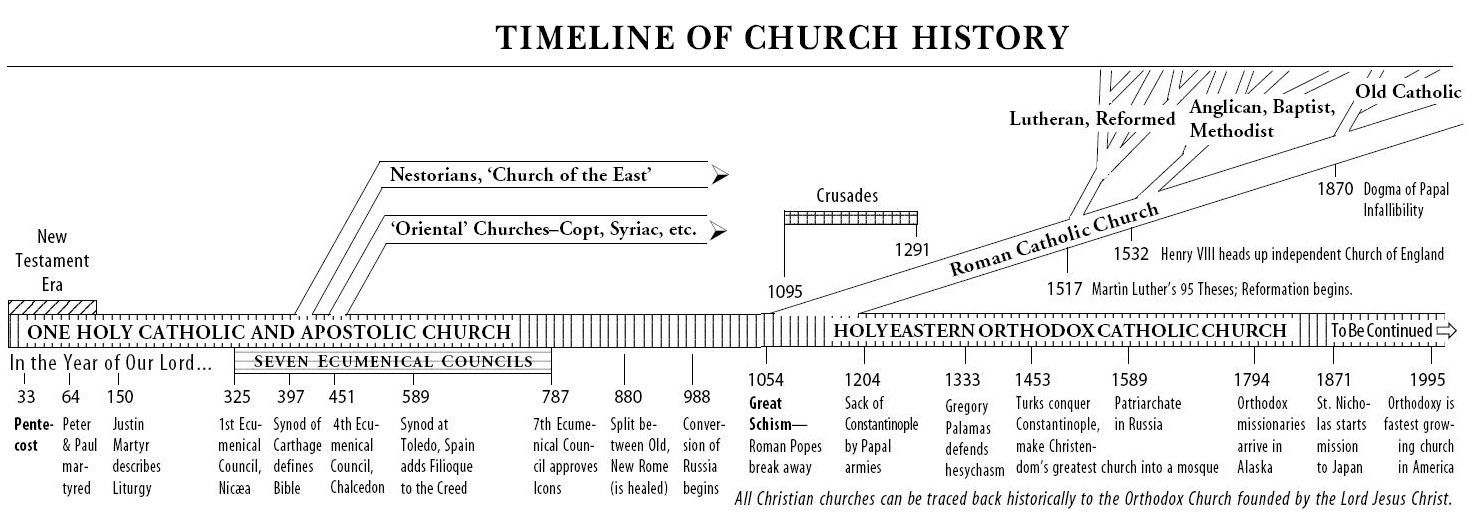 Orthodox Religion History | Orthodox Church history timeline ...