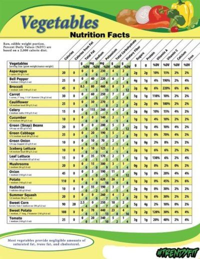 Vegetables nutrition facts also bpm collections health opinions rh pinterest