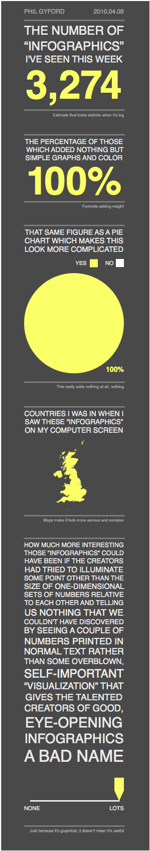 "Maandag Infographic-dag: ""The number of infographics I have seen this week"""