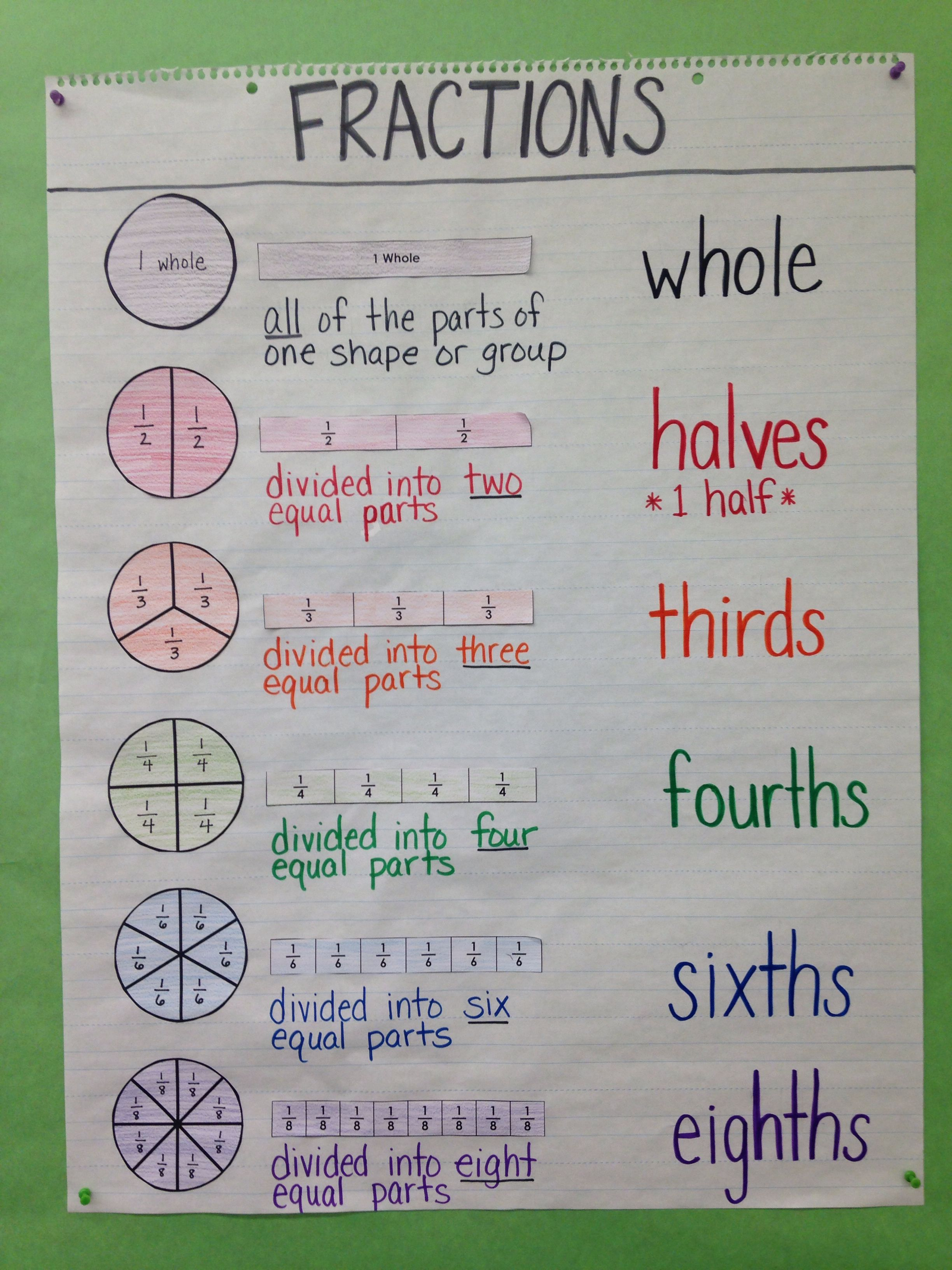 Third grade special education math anchor chart intro to third grade special education math anchor chart intro to fractions circle model bar model definition fraction names by rosalinda ccuart Image collections