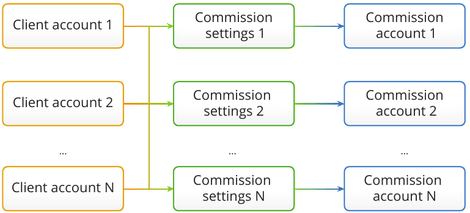 Hot forex ib commission