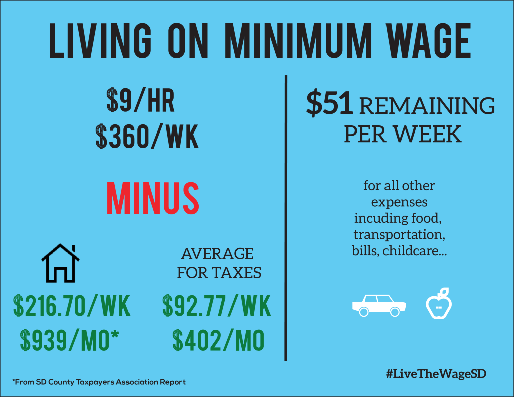 Pin by Jessica Ivey on Minimum wage Minimum wage, How to