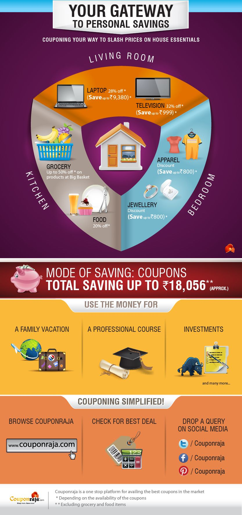 Couponing your way to slash prices infographic Coupons