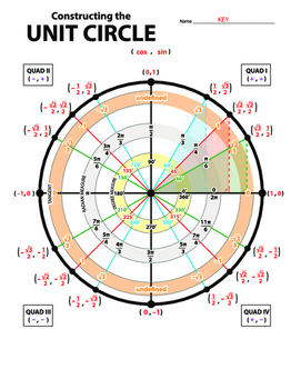 Constructing the Unit Circle (COS, SIN, TAN) | Math sheets ...