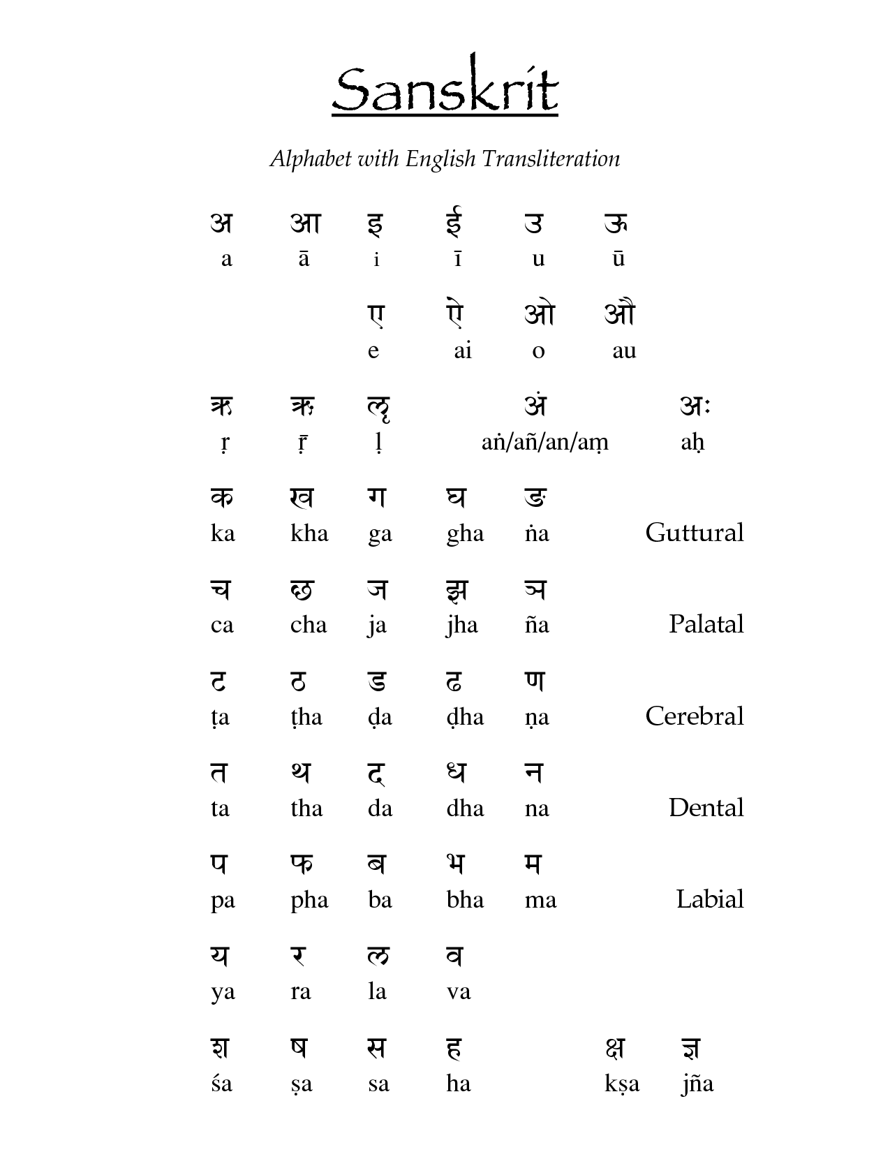 This Pin Shows The Sanskrit Language And Also Shows Each