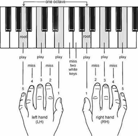 Piano piano chords names : Piano : piano chords names Piano Chords or Piano Chords Names' Pianos