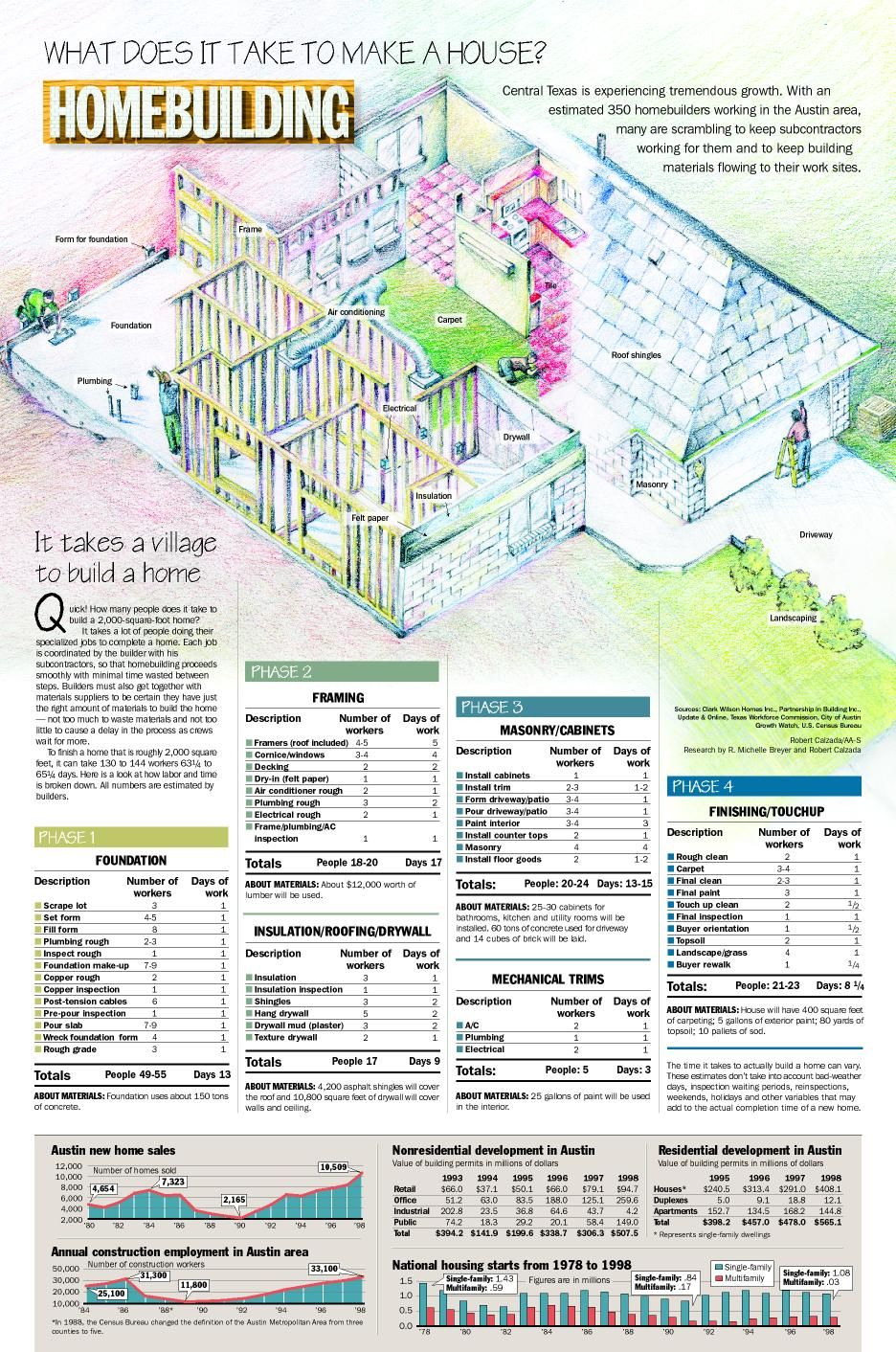 ... Attractive What Does It Take To Build A House #5: Exceptional What Does  It ...