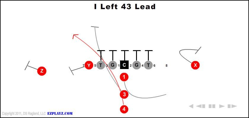 Best Youth Football Offensive Formations Formation Football Http