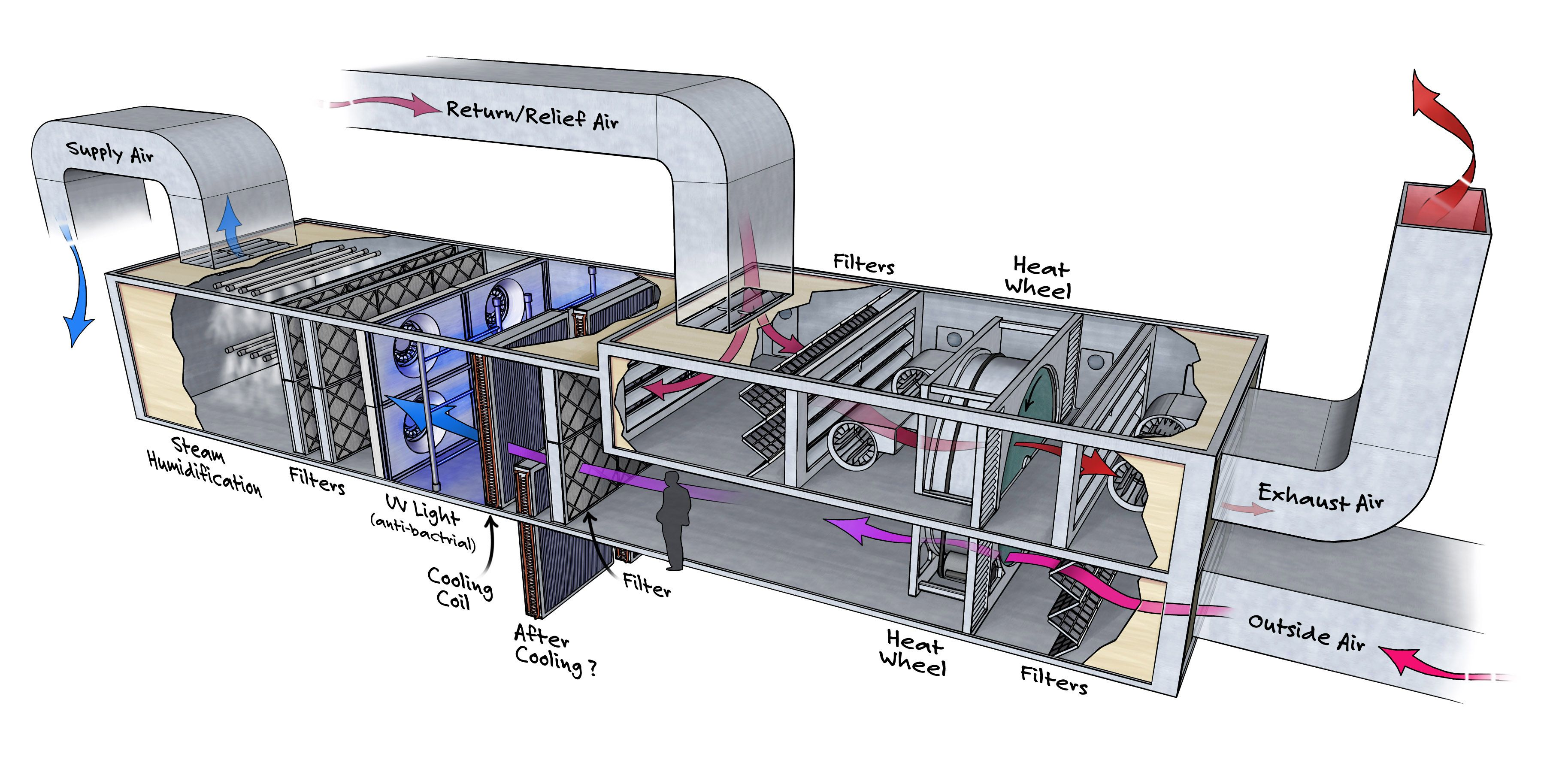 Specialized Air Handling Unit For A Healthcare Setting  In 2019