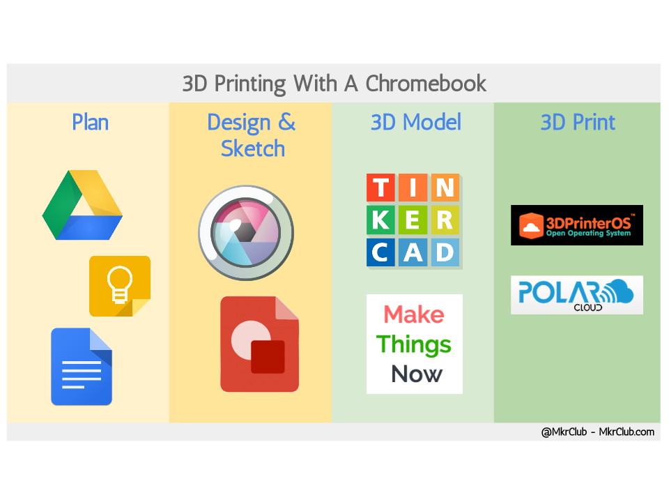 Guide to 3D printing with a chromebook  Given the prevalence of