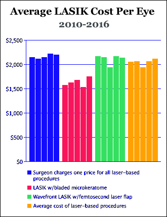 A nice graphic on the cost of LASIK and cataract surgery.