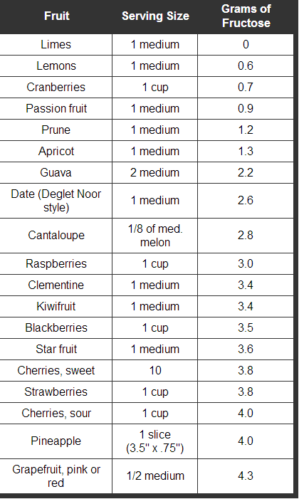 Foods Fruits Fructose Levels