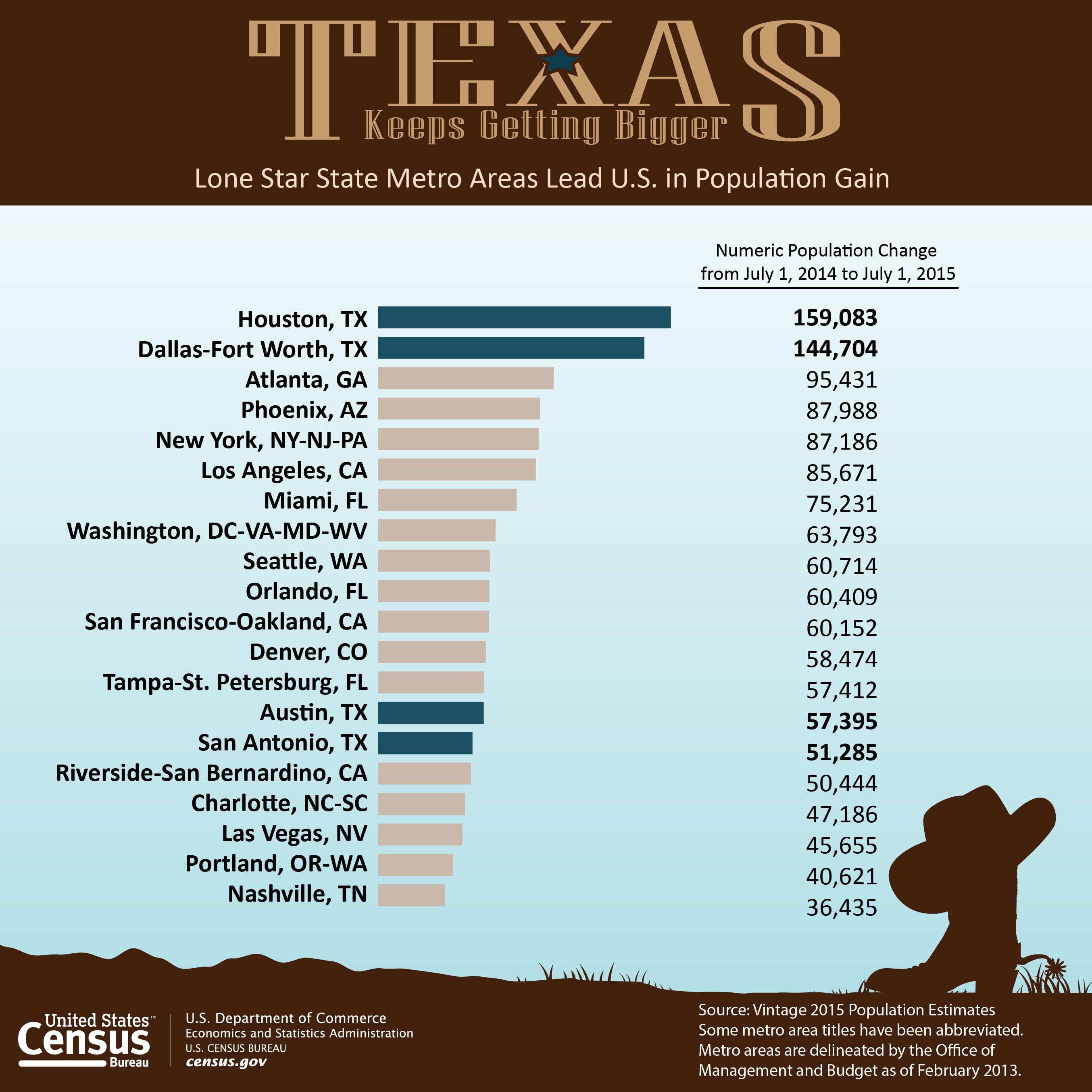 Four Texas Metro Areas Add More Than 400 000 People In The Last Year Dallas Fort Worth Dallas Fort Worth