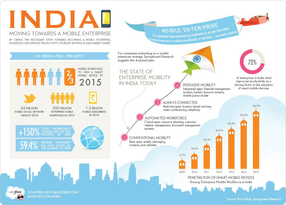 How Do We Move Towards a Mobile Enterprise? Business